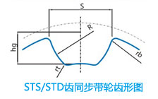 STS/STD齿同步带轮齿形图