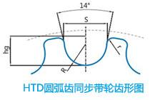 HTD圆弧齿同步带轮齿形图