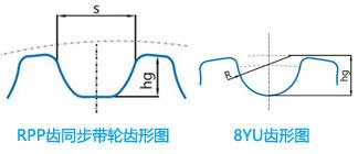 RPP齿同步带轮齿形图