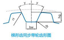 梯形齿同步带轮齿形图